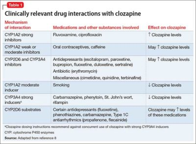 Illustration of How To Overcome Dependence On Clozapine Drug Consumption?