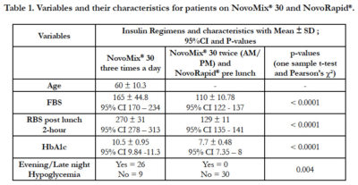 Illustration of The Difference Between Novorapid And Novomix Insulin Injection Drugs?