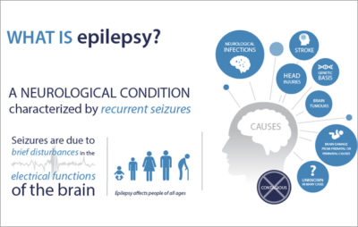 Illustration of Causes And Solutions For Recurring Seizures?