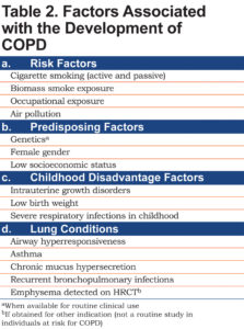 Illustration of Factors That Can Cause Pulmonary Emphysema?