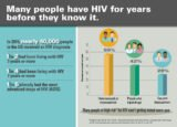 Symptoms And Accurate Timing Of HIV Testing?
