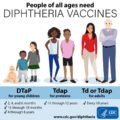 Can Children Get Diphtheria Immunization When They Have A Cold And Have Neck Lumps?