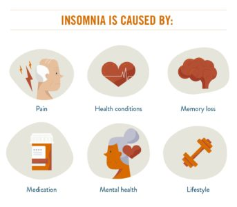 Illustration of Factors That Can Affect The Occurrence Of Insomnia?