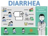 Causes Of Stomach Cramps, Frequent And Liquid Bowel Movements (diarrhea) And Reddish Bladder?