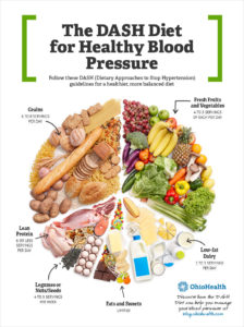 Illustration of Good Diet For People With Hypertension?