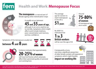 Illustration of The Age Of 80 Years Of Menopause?