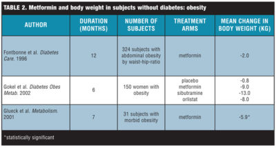 Illustration of The Use Of Arcabose And Metformin In Obese People Without Diabetes?