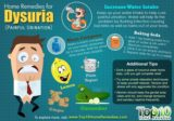 What Is The Cure For Painful Urination?