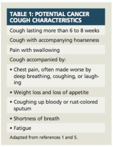 Illustration of Cough More Than 2 Months?
