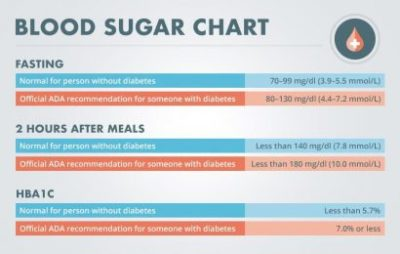 Illustration of Can Blood Sugar Drop To 100 Mg / Dl Within A Day?