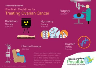 Illustration of What Is The Cure For Ovarian Cancer?
