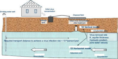 Illustration of Where Is The Separation Of Drinking Water Disposal?