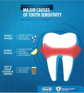 Illustration of How To Deal With Sensitive Teeth?