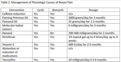Illustration of Breast Pain For Months?