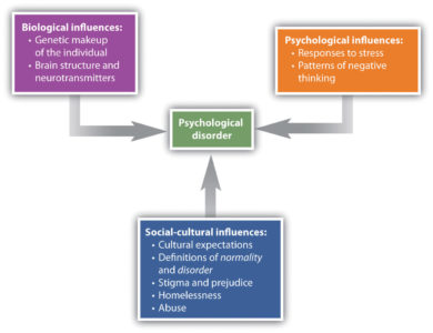 Illustration of Overcoming Psychological Disorders Due To A History Of Abuse As A Child?