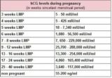 The Effect Of HCG Value On Pregnancy?