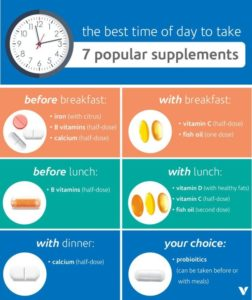 Illustration of A Good Time To Take Dietary Supplements?