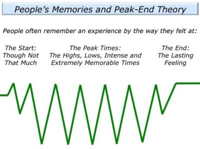 Illustration of The Cause Is Often Remembering Events That Have Been Experienced, But Only Imagination?