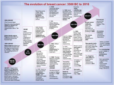 Illustration of Effect Of A History Of Breast Tumor Disease On Subsequent Pregnancies?