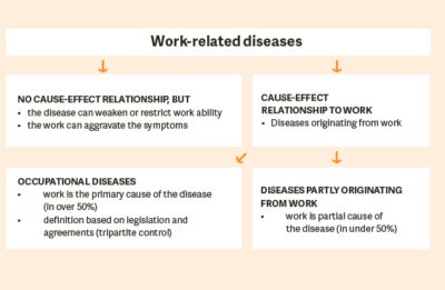 Illustration of Diseases Caused By The Work Environment?