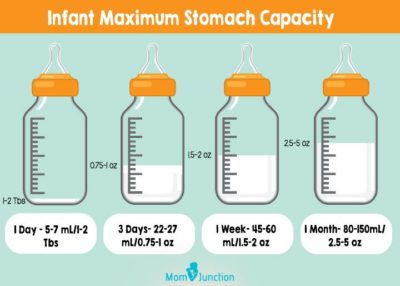 Illustration of The Need For Breast Milk For Babies Aged 2 Months?