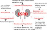 Management Of Terminal Stage Renal Failure?