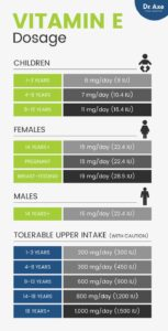 Illustration of The Correct Dose Of Vitamin E In A Day?