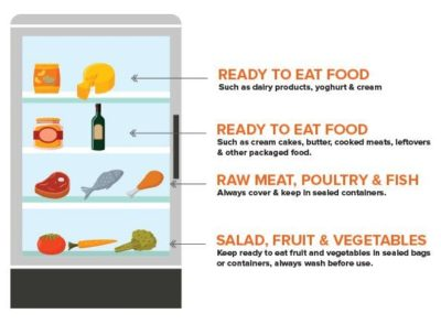 Illustration of Is It Safe For Food That Is Stored In The Refrigerator For 1 Month?