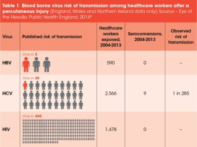 Illustration of The Risk Of HIV Transmission After Contact With Blood?