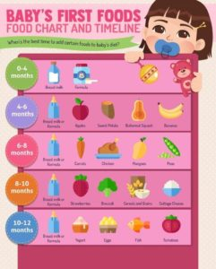 Illustration of Complementary Foods For Breastfeeding For Babies Aged 8 Months?