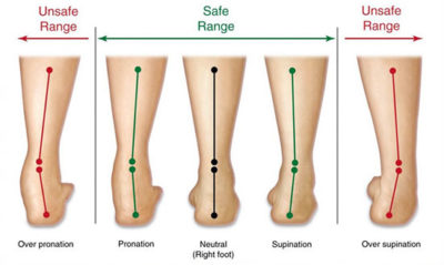 Illustration of Causes Of Pain In The Heels, Knees, Calves?