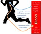 Effects Of Gym Exercise On Pneumonia?