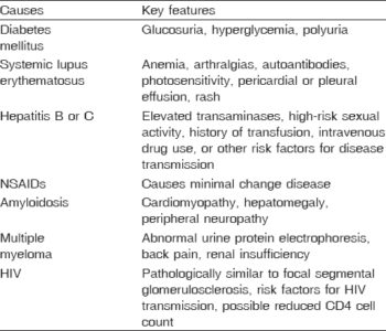 Illustration of The Cause Of The Nephrotic Syndrome?