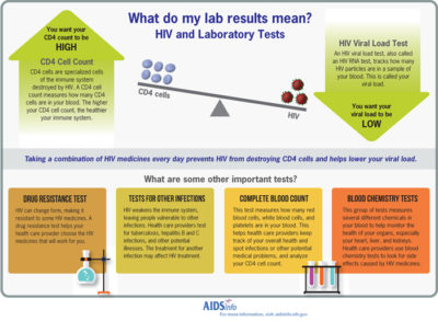 Illustration of Results Of HIV Infection Examination?
