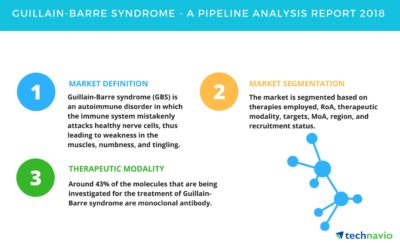 Illustration of Treatment For Guillain-Barre Syndrome (GBS)?