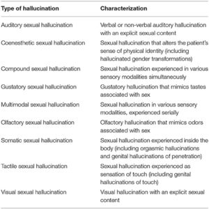 Illustration of About The Characteristics Of Hallucinations In Schizophrenics?