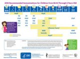 About The Type Of IPV Vaccine For Children?