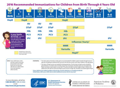 Illustration of About The Type Of IPV Vaccine For Children?