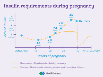 Illustration of Normal Fetal Weight In Pregnant Women With Diabetes?