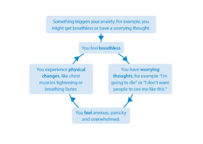 Illustration of How To Deal With Anxiety, Restlessness, Chest Tightness And Fear Of Dying?