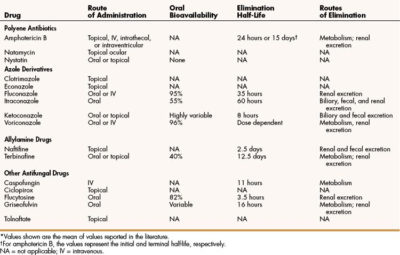Illustration of Differences In Anti-fungal Drugs?