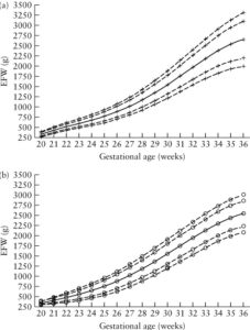 Illustration of Normal Values for Fetal Weight And TFU At 34 Weeks Gestation?