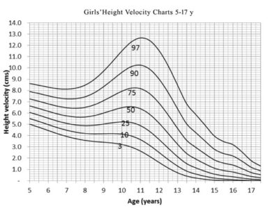 Illustration of Height Growth In Adolescents Aged 17 Years?