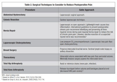 Illustration of How To Deal With Postoperative Laparoscopic Pain?