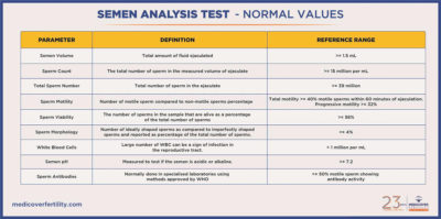 Illustration of Procedures In The Sperm Analysis Test?