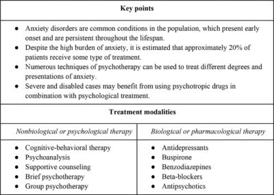 Illustration of Treatment For People With Anxiety Disorders?
