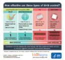 Use Of Injectable Contraceptives And The IUD At The Same Time?