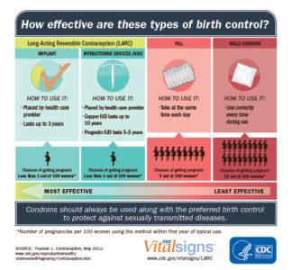 Illustration of Use Of Injectable Contraceptives And The IUD At The Same Time?