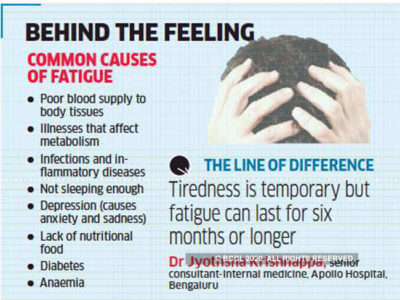 Illustration of Cause The Body Rarely Feels Tired?