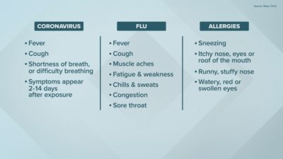 Illustration of Causes Frequent Sneezing Until The Body Chills And Weakness?